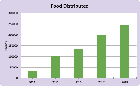 Growth in Pounds of Food Distributed 2014-2018